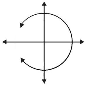 Chevreul Pendulum chart